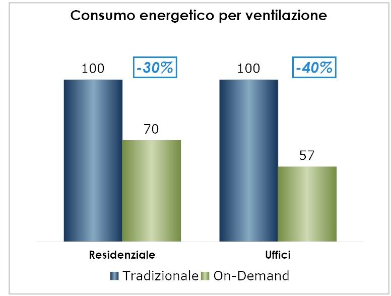 XGRF00861-RISPARMIO ENERGETICO VENTILAZIONE ON DEMAND rendition1