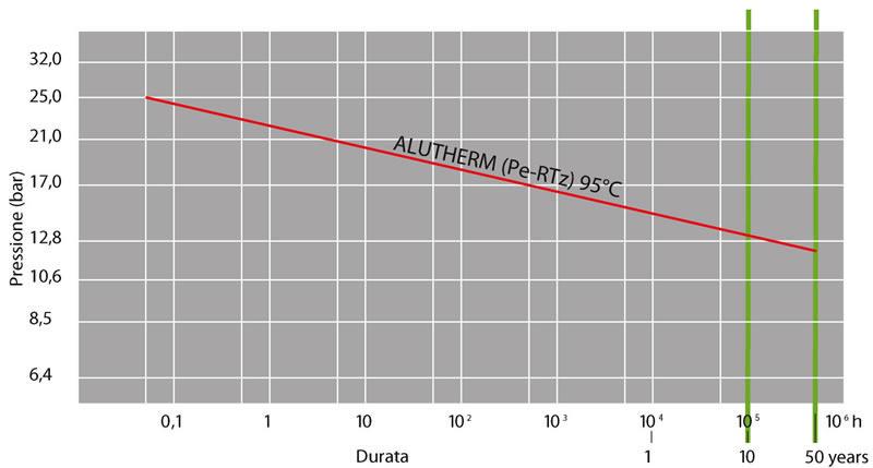 Tubi tubo alutherm 5 strati pert al pehd ideal clima - Clima portatili senza tubo ...